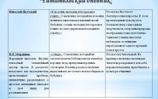 Кратчайшее содержание рассказа «студент» для читательского дневника (а. п. чехов)