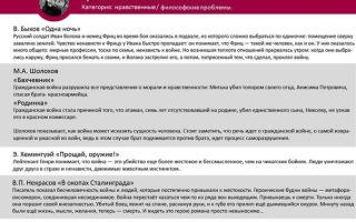 Проблемы и аргументы к егэ по русскому на тему: война (таблица)