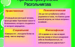 Причины преступления раскольникова