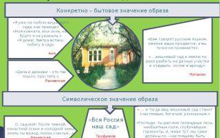 Система образов в пьесе чехова «вишневый сад»