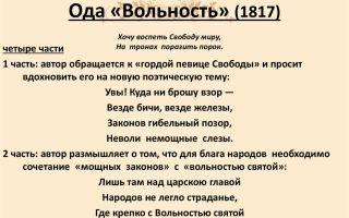 Анализ стихотворения а. с. пушкина «вольность»