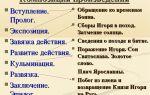 Анализ повести «нос» (н. гоголь)