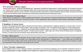 Проблемы и аргументы к сочинению на егэ по русскому на тему: природа и человек (таблица)