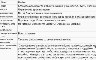 Анализ стихотворения «письмо к женщине» (с. есенин)
