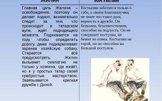 Образ и характеристика костылина в рассказе «кавказский пленник» (л. н. толстой)