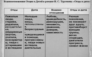 Воспитание в комедии д.и. фонвизина «недоросль»