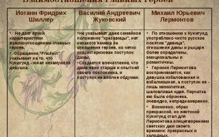 Анализ повести гоголя «старосветские помещики»