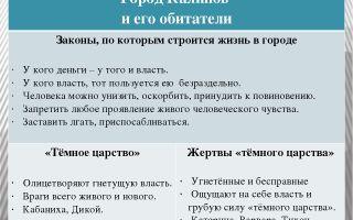 Калинов и его обитатели в пьесе островского «гроза»