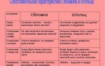 Обломов и штольц: сравнительная характеристика