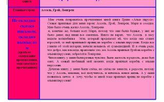 Краткое содержание романа «мы» для читательского дневника (е. замятин)