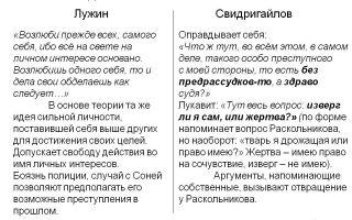 Сочинение на тему: двойники раскольникова