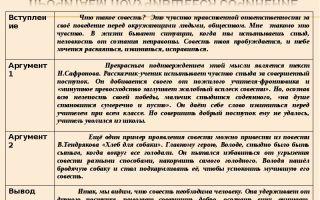 Сочинение 15.3 «что такое совесть» по тексту погодина