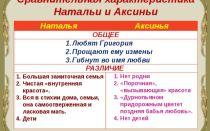 Сравнительная характеристика аксиньи и натальи в романе «тихий дон» (м. шолохов)