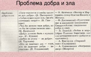 Проблемы и аргументы к сочинению на егэ по русскому на тему: добро