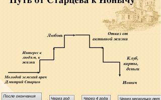 Путь от старцева к ионычу (по рассказу а.п. чехова «ионыч»)