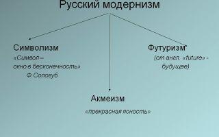 Русский модернизм в литературе